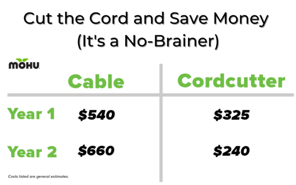 Cut the cord and save money (it's a no brainer) Mohu vs. cable