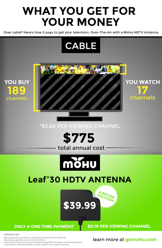 Leaf 30 cost one time $39.99 vs. cable tv you buy 189 channels, you watch 17 channels for an average $775 total annual cost