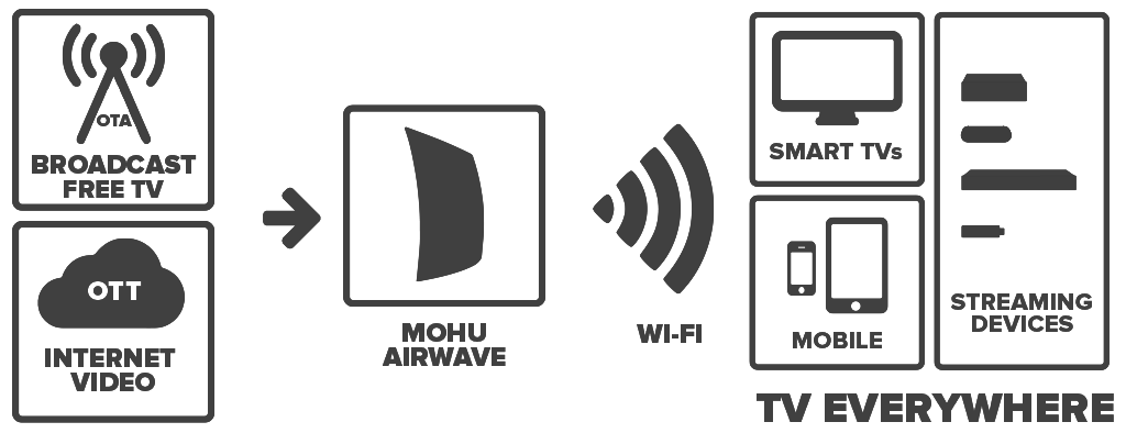 mohu airwave connecting to devices